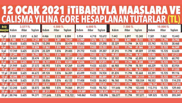 ihbar tazminatı 2021