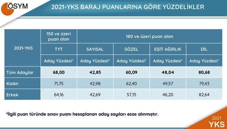 2021 yks baraj puanlarina göre yüzdelikler