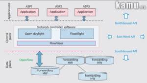 software defined network nasıl kullanılır? sdn nasıl kullanılır?